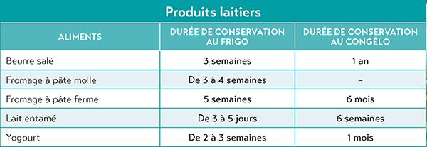 Guide de conservation des aliments