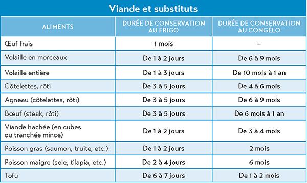 Guide de conservation des aliments-3
