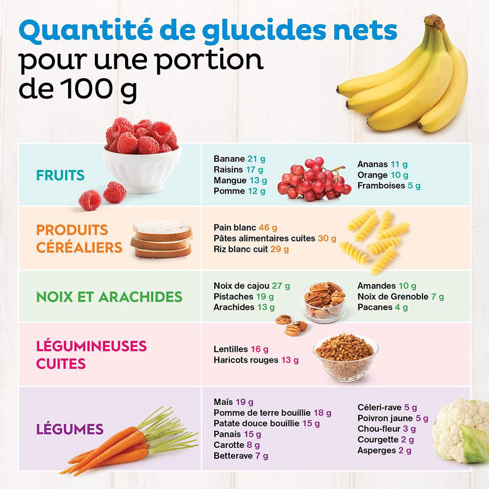 Tout sur les glucides - Les recettes de Caty