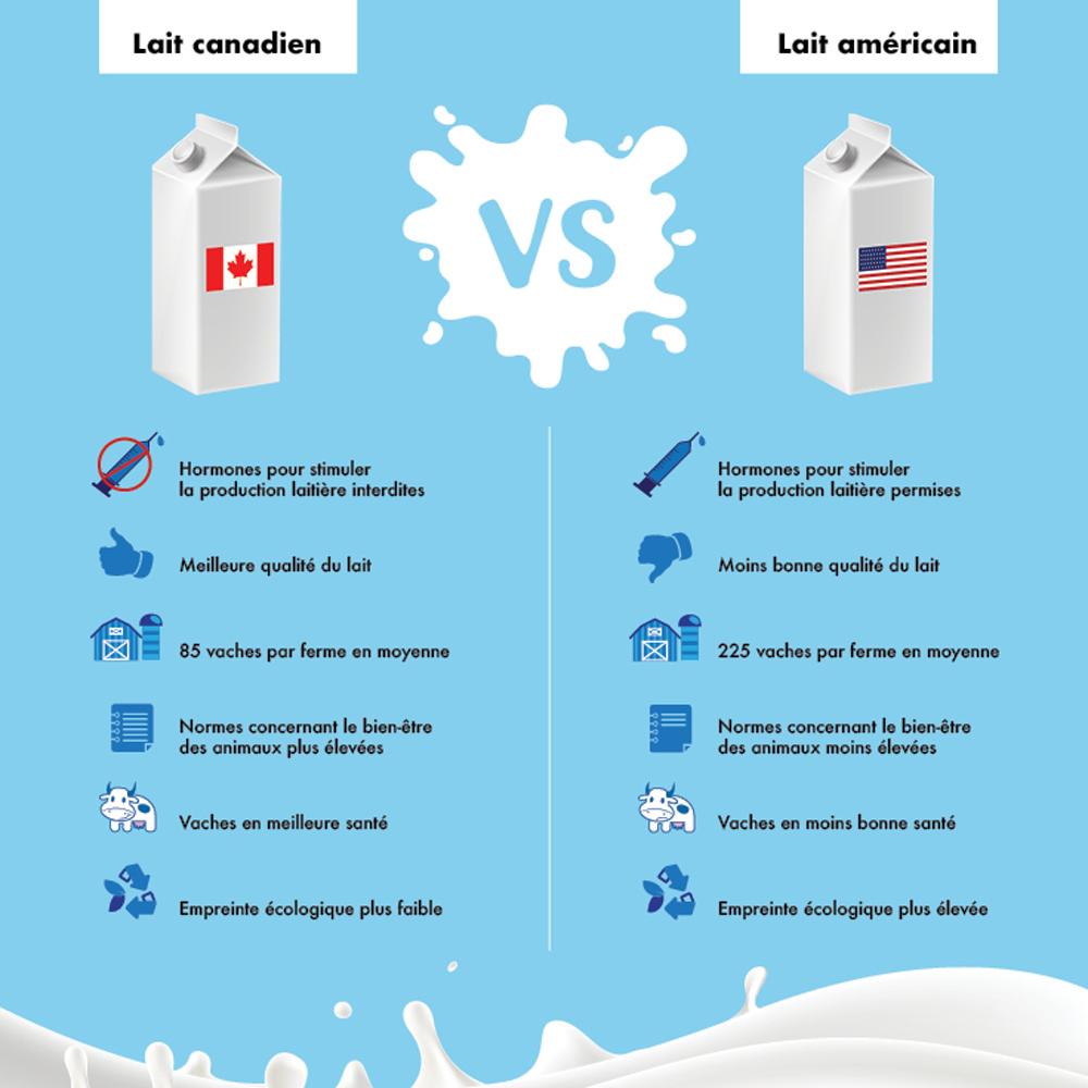 Le lait canadien est-il meilleur que le lait américain?