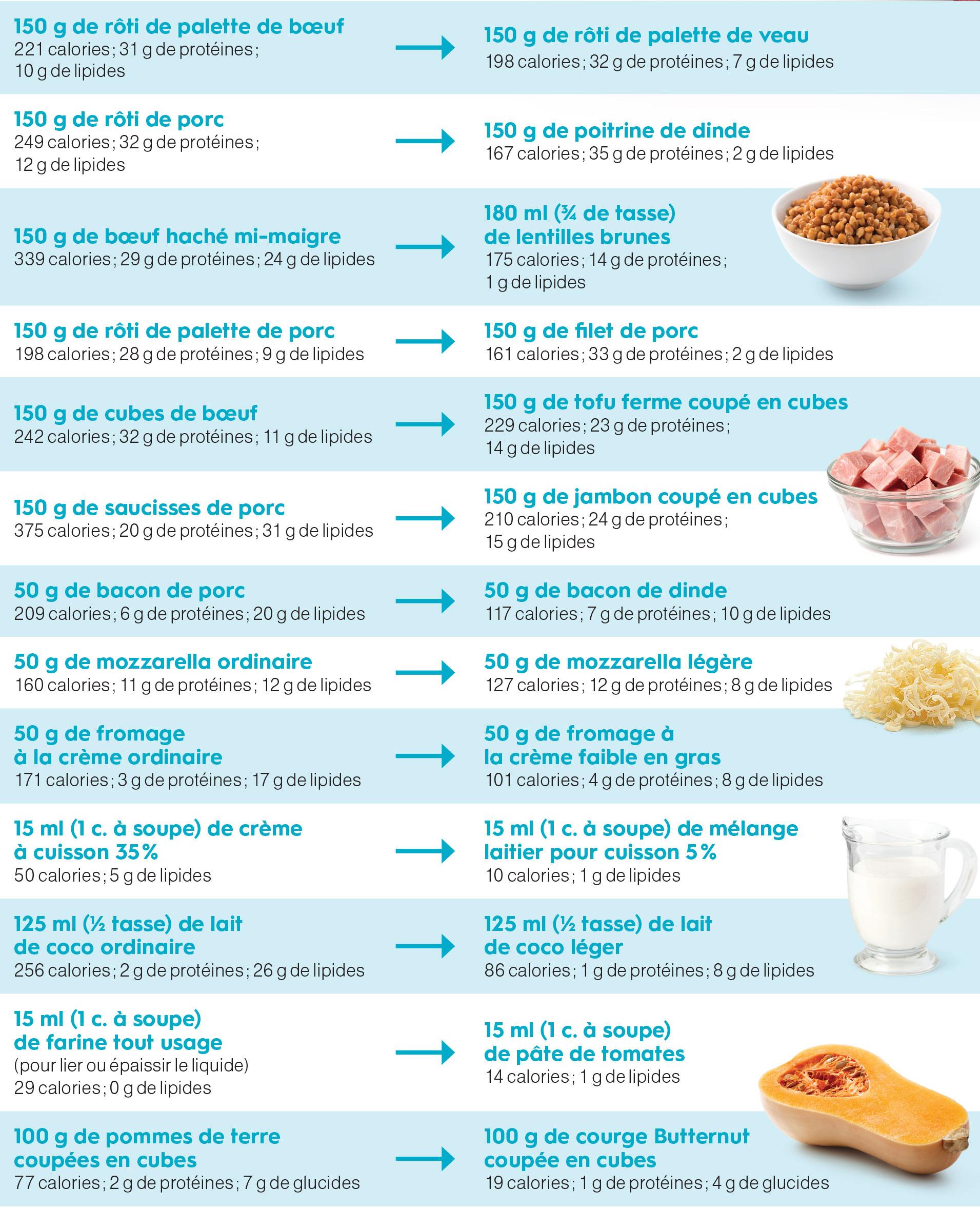 privilegier les proteines maigres